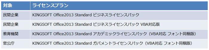 キングソフト、高品質互換オフィスKINGSOFT Office 2013 Standard 法人向けライセンスのサブスク