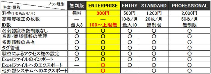キングソフト、ビジネス向け名刺管理ソリューション「CAMCARD BUSINESS」に新プラン登場-100ID以上ご利用