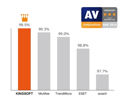無料セキュリティソフト KINGSOFT Internet Security グラフ