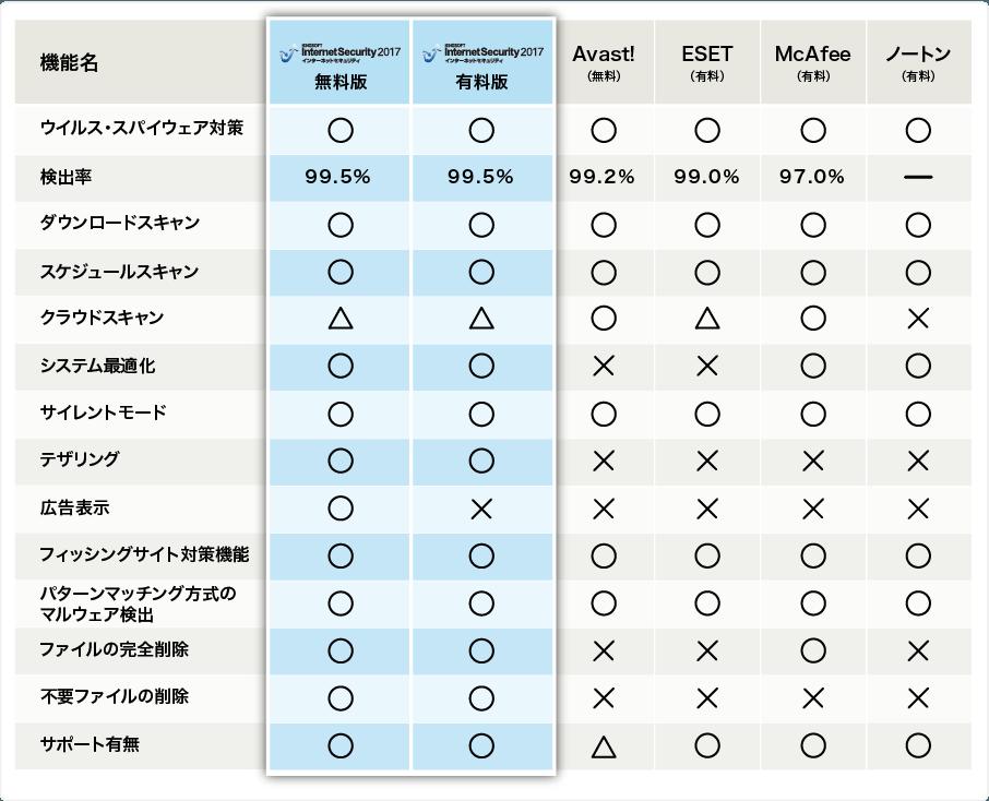 無料セキュリティ KINGSOFT Internet Security 比較表