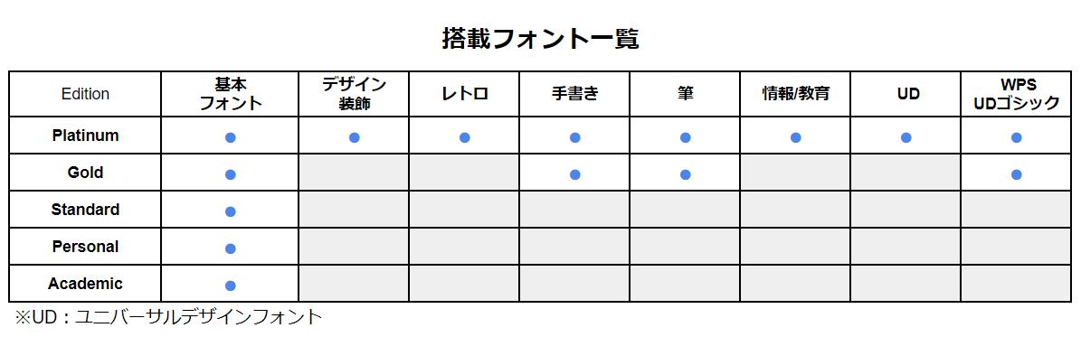 font_list